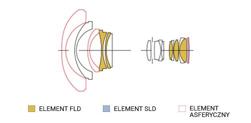 SIGMA 12-24mm F4 A DG HSM Konstrukcja