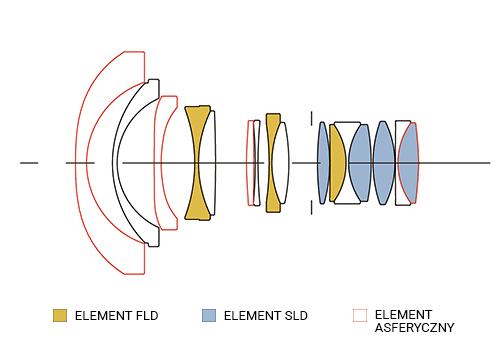SIGMA 14mm F1.8 A DG HSM Konstrukcja