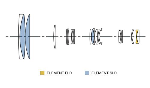 SIGMA 150-600mm F5-6.3 C DG OS HSM Konstrukcja