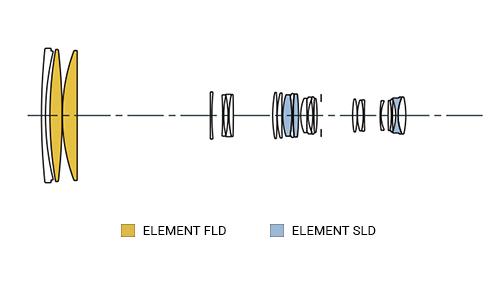SIGMA 150-600mm F5-6.3 S DG OS HSM Konstrukcja