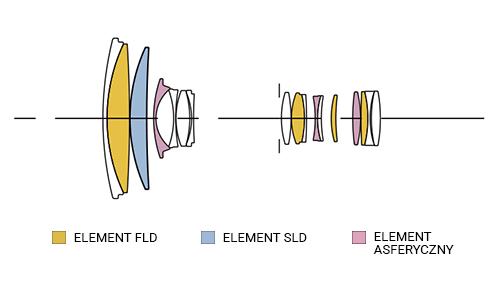SIGMA 18-300mm F3.5-6.3 C DC MACRO OS HSM Konstrukcja