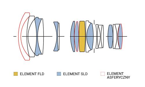 SIGMA 24-35mm F2 A DG HSM Konstrukcja