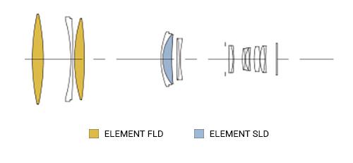 SIGMA 500mm F4 S DG OS HSM Konstrukcja