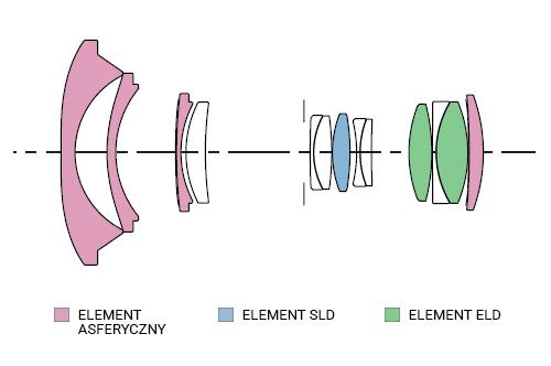 SIGMA 10-20mm F3.5 EX DC HSM Konstrukcja