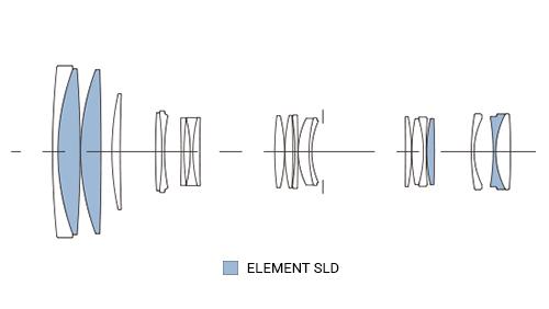 SIGMA 100-400mm F5-6.3 C DG OS HSM Konstrukcja