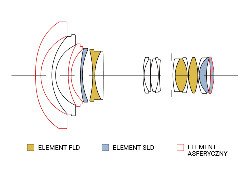 SIGMA 14-24mm F2.8 A DG HSM Konstrukcja