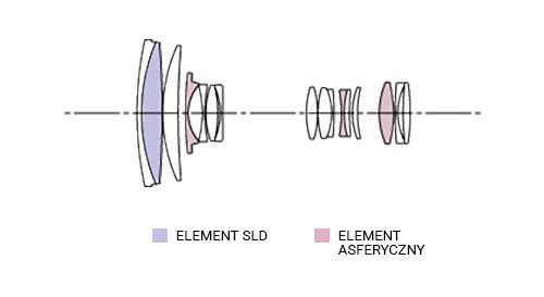 SIGMA 18-250mm F3.5-6.3 DC MACRO OS HSM Konstrukcja