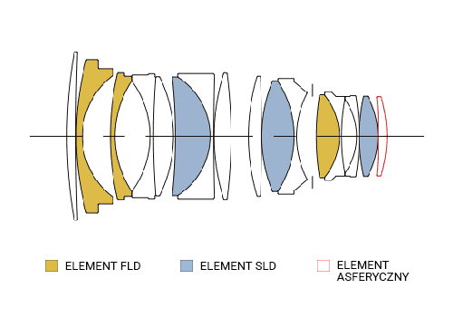 SIGMA 40mm F1.4 A DG HSM Konstrukcja