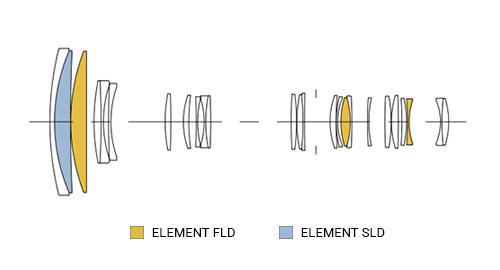 SIGMA 60-600mm F4.5-6.3 S DG OS HSM Konstrukcja
