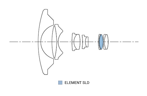 SIGMA 8mm F3.5 EX DG FISHEYE CIRCULAR Konstrukcja