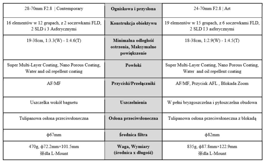 Różnice SIGMA 28-70mm F2.8 DG DN Contemporary